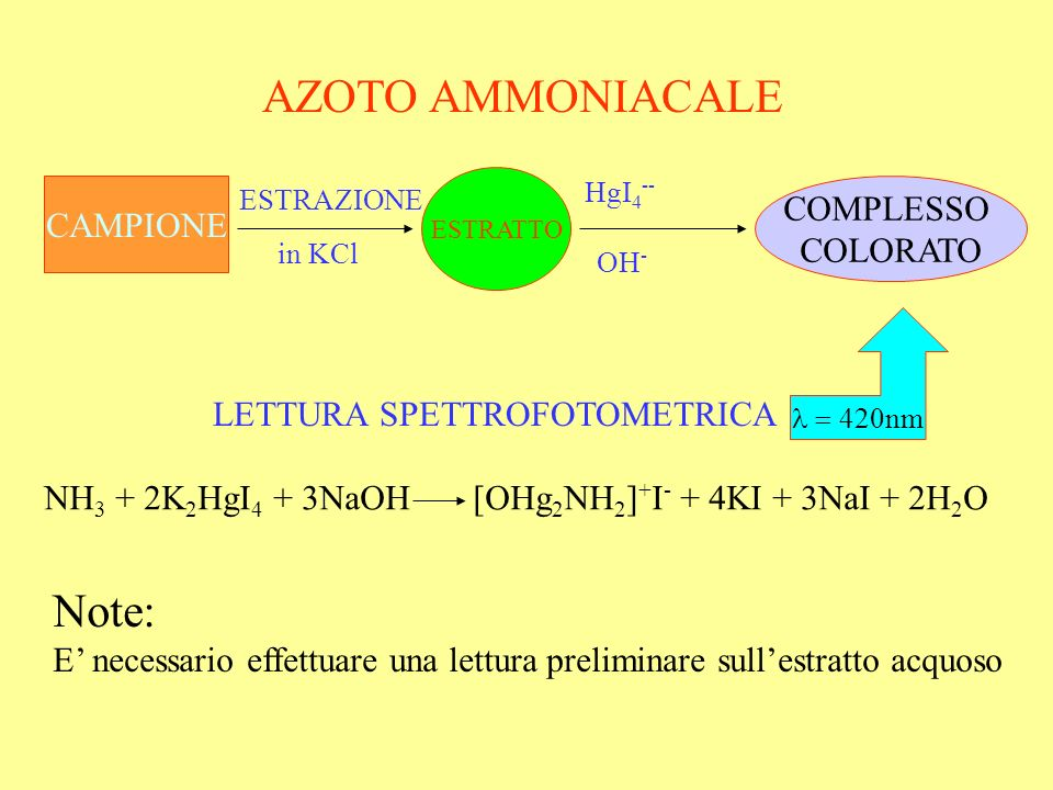 NH3 + 2K2HgI4 + 3NaOH [OHg2NH2]+I- + 4KI + 3NaI + 2H2O